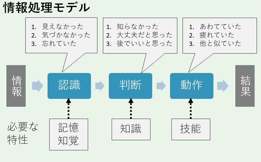 ヒューマンエラーに関わる情報処理モデル