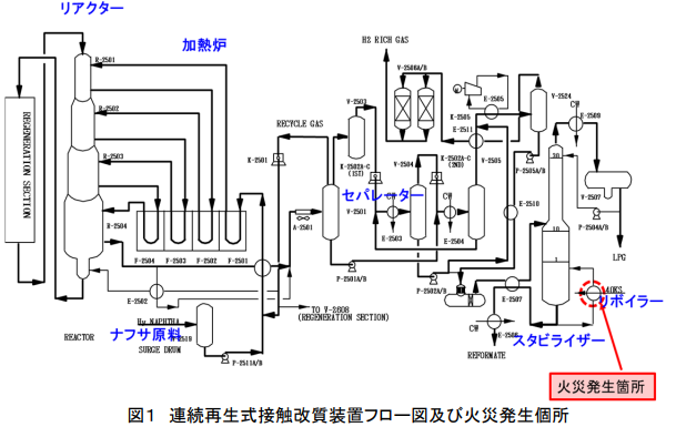 高圧ガス事故事例報告書