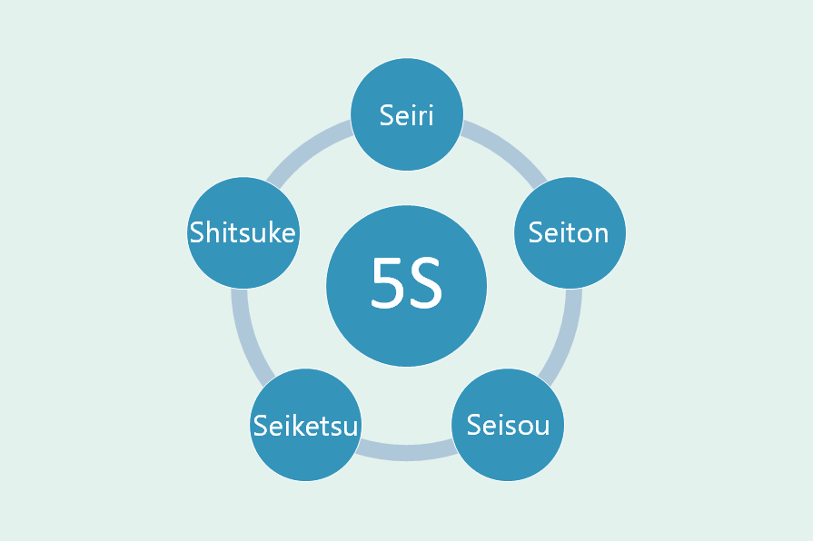 5Sイメージ図