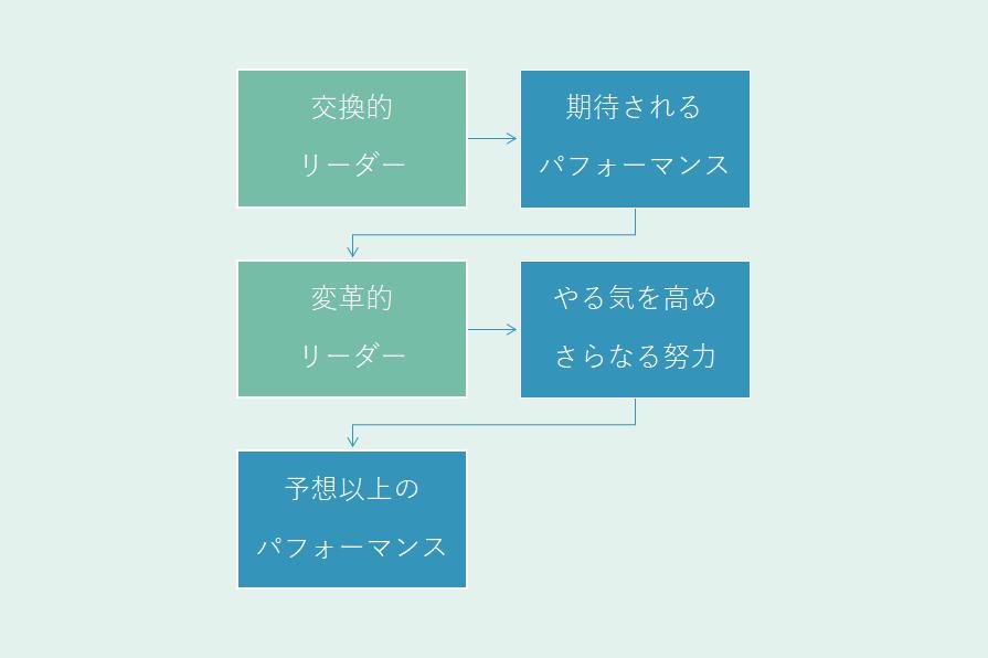 パフォーマンス(交換的・変革的)