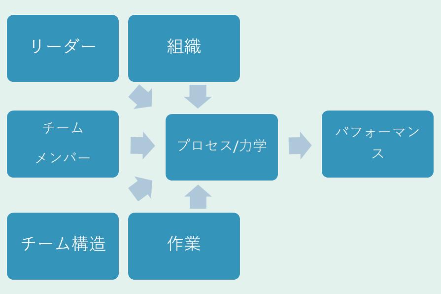 プロセスモデル