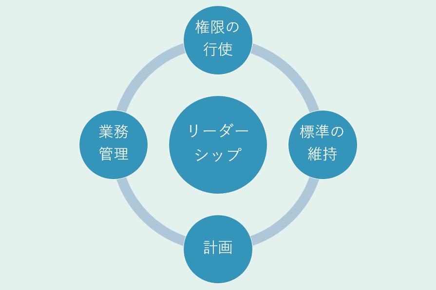 リーダーシップの4つの要素