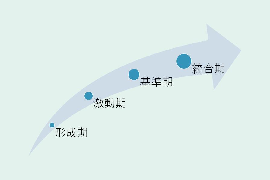 組織の4段階