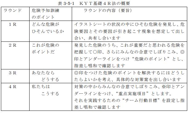 4RKYT基礎の概要