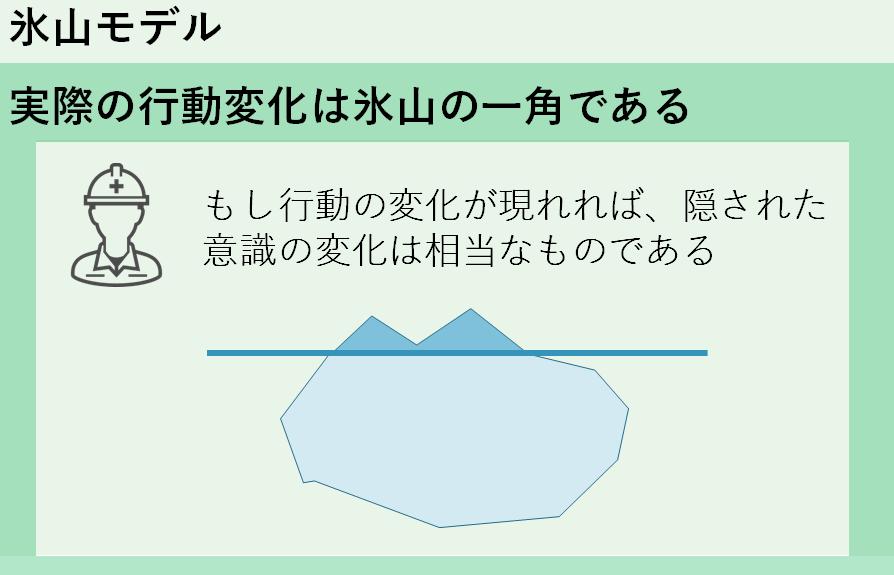 人の意識の氷山モデル