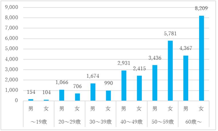 転倒災害被災者の性別・年齢別比較(出典:厚生労働省HP 平成 30 年労働災害発生状況の分析等)