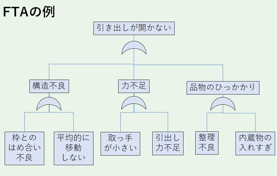 FTAのツリー図例