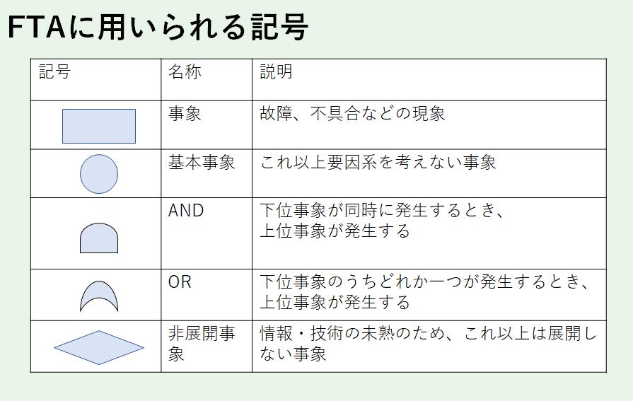 FTA記号例