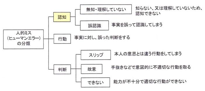 ヒューマンエラーの分類