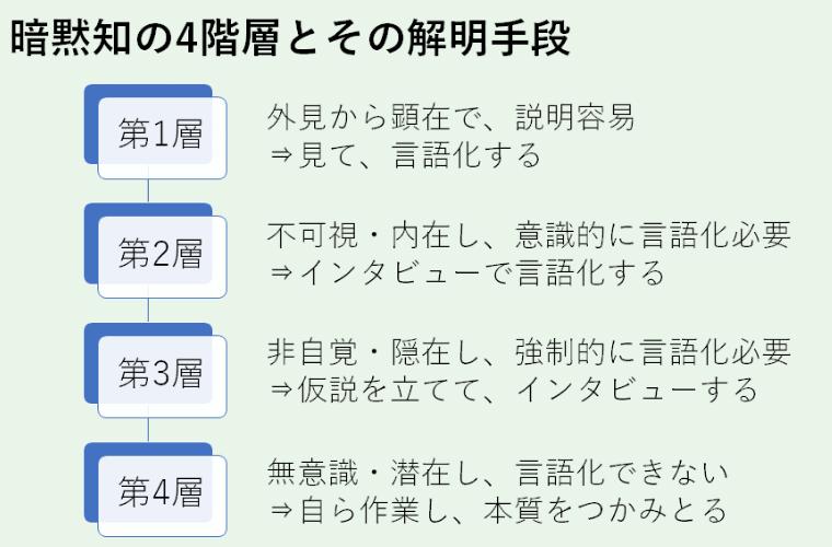 暗黙知の4階層とその解明手順